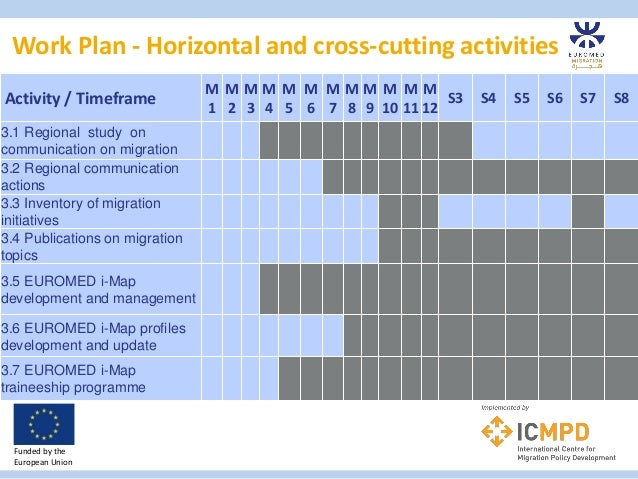 Work Plan - Horizontal and cross-cutting activities Funded by the European Union Activity / Timeframe M 1 M 2 M 3 M 4 M 5 ...