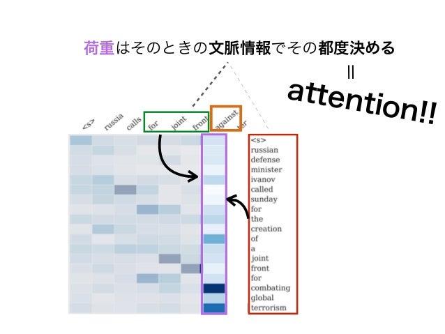 A Neural Attention Model for Sentence Summarization [Rush+2015]