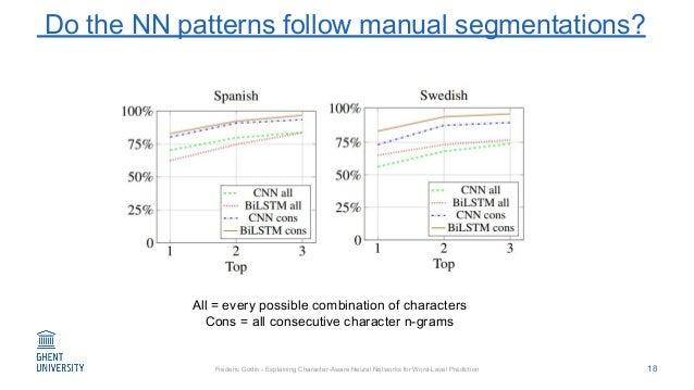 Fréderic Godin - Explaining Character-Aware Neural Networks for Word-Level Prediction Do the NN patterns follow manual seg...