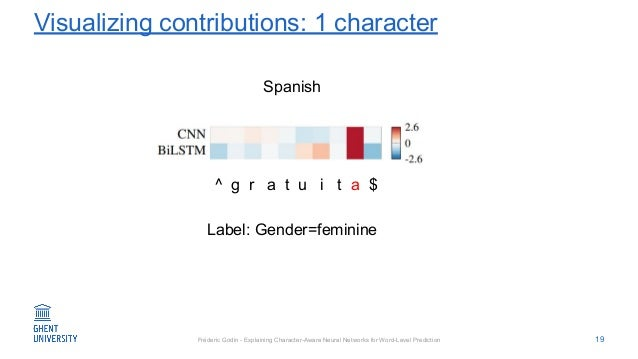 Fréderic Godin - Explaining Character-Aware Neural Networks for Word-Level Prediction Visualizing contributions: 1 charact...