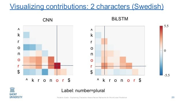 Fréderic Godin - Explaining Character-Aware Neural Networks for Word-Level Prediction Visualizing contributions: 2 charact...