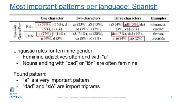 Fréderic Godin - Explaining Character-Aware Neural Networks for Word-Level Prediction Most important patterns per language...