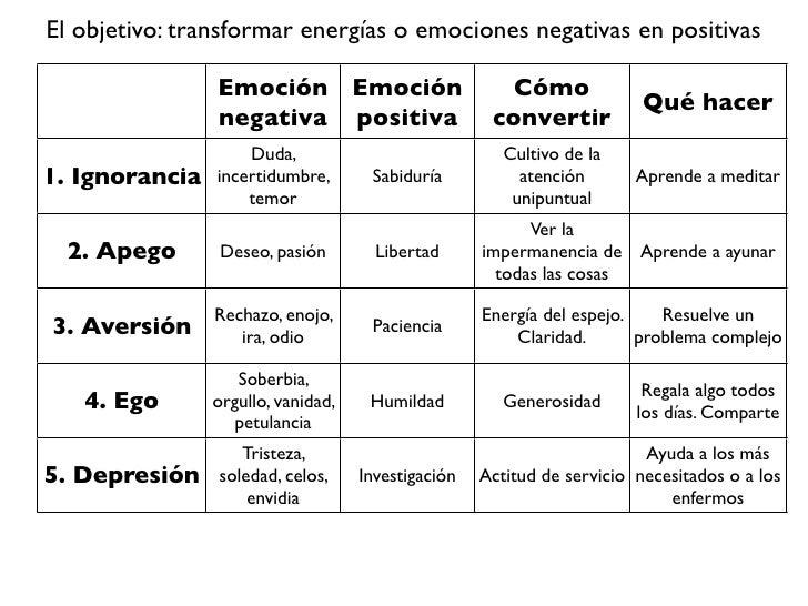 Resultado de imagen para emociones negativas