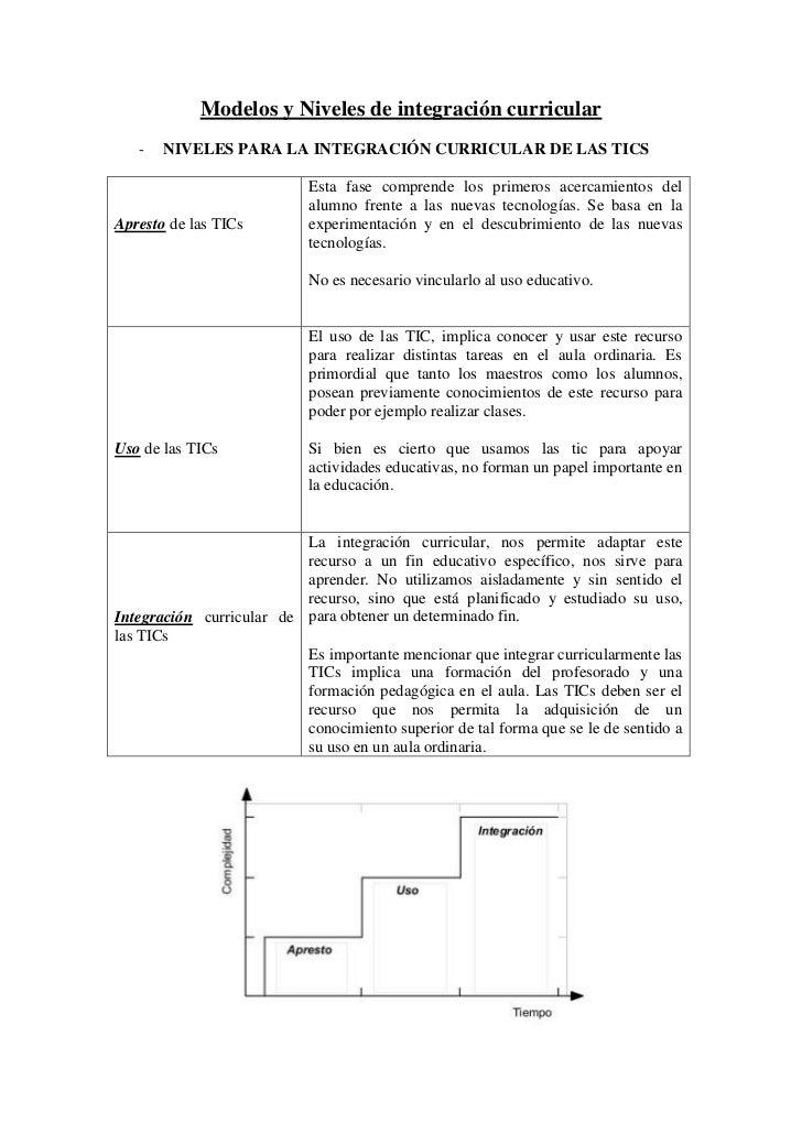 Modelos y Niveles de integración curricular   -   NIVELES PARA LA INTEGRACIÓN CURRICULAR DE LAS TICS                      ...