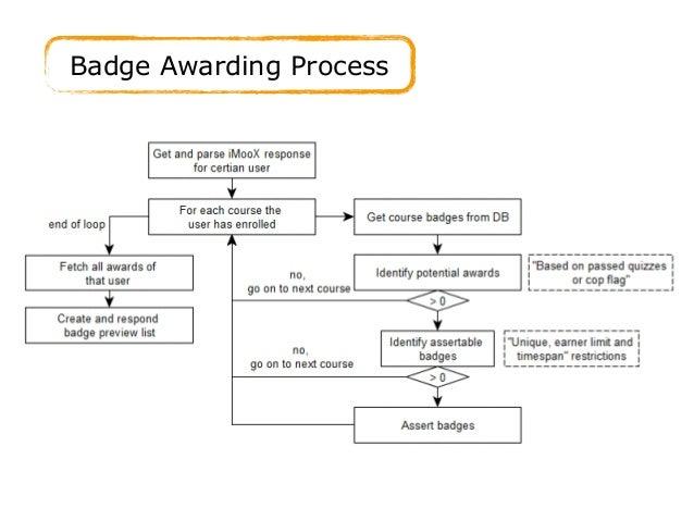 Badge Awarding Process