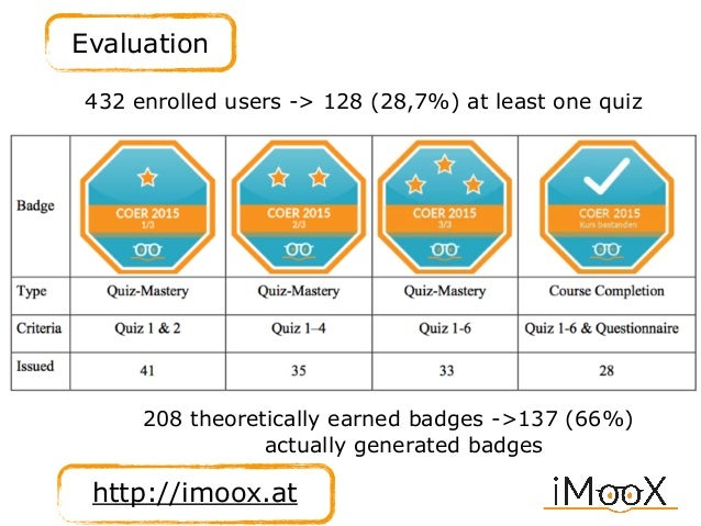 Evaluation http://imoox.at 432 enrolled users -> 128 (28,7%) at least one quiz 208 theoretically earned badges ->137 (66%)...