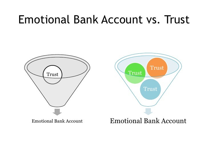 emotional bank accounts essay Unlike most editing & proofreading services, we edit for everything: grammar, spelling, punctuation, idea flow, sentence structure, & more get started now.