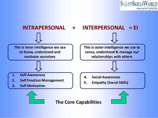 intrapersonal interpersonal