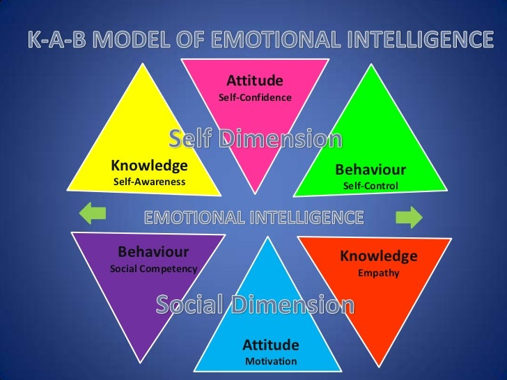 five characteristics of emotional intelligence Emotional intelligence (eq or ei) is a term created by two researchers – peter salavoy and john mayer – and popularized by dan goleman in his 1996 book of the same name we define ei as the ability to: recognize, understand and manage our own emotions recognize, understand and influence the emotions of others.