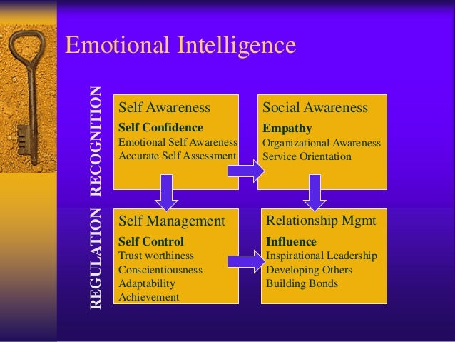 relationship between emotional intelligence and perceptions The power of perception: leadership, emotional intelligence, and the gender   she is a frequent contributor to the publications of the association for talent.
