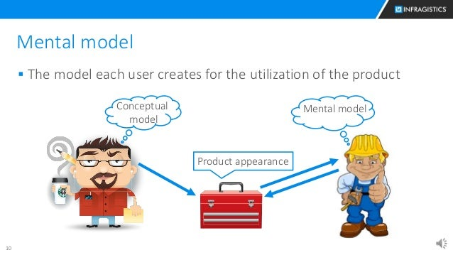 10 Mental model  The model each user creates for the utilization of the product Mental modelConceptual model Product appe...