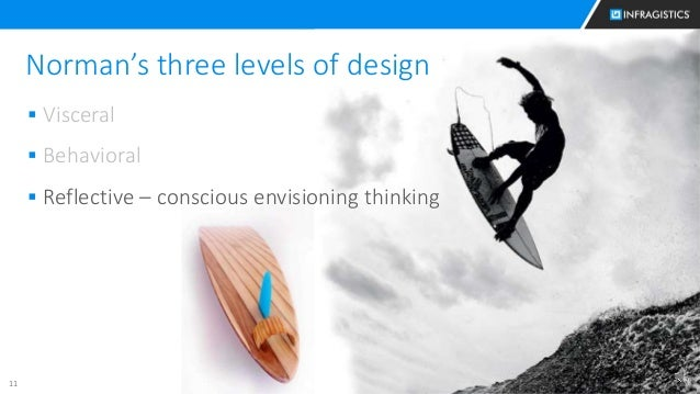 11 Norman's three levels of design  Visceral  Behavioral  Reflective – conscious envisioning thinking