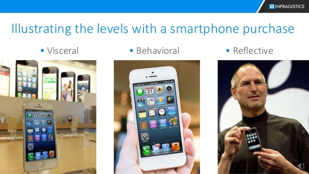 13 Illustrating the levels with a smartphone purchase  Visceral  Behavioral  Reflective