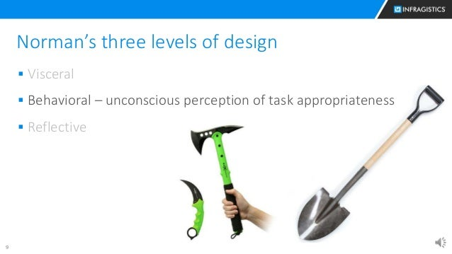 9 Norman's three levels of design  Visceral  Behavioral – unconscious perception of task appropriateness  Reflective