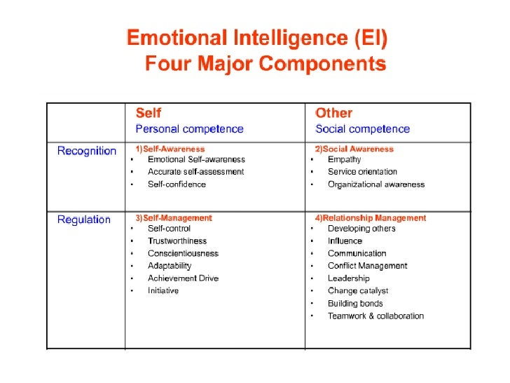 The four main points of emotional intelligence