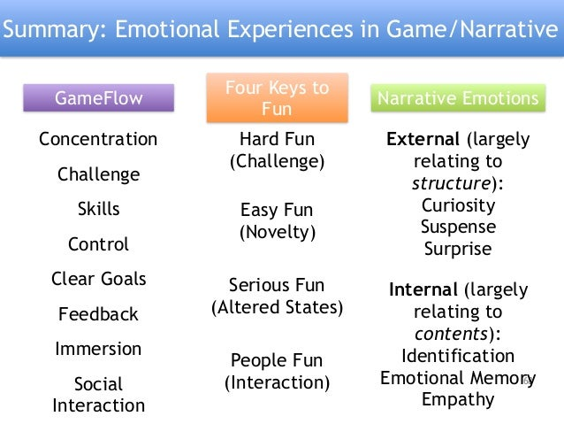 Emotions In Game And Narrative - Game flow summary