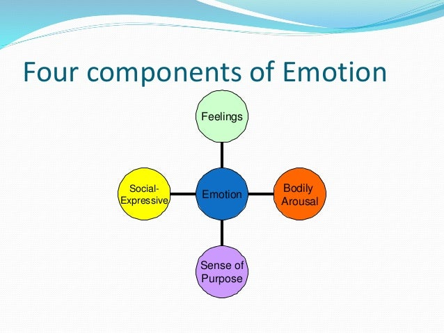 The Socialemotional Component Of >> Emotions Ppt