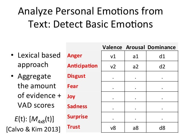 an analysis of emotions The psychology of inside out: a beautiful lesson in emotional intelligence june 22nd, 2015 by andrea   great analysis loved the detailed breakdown i got the .