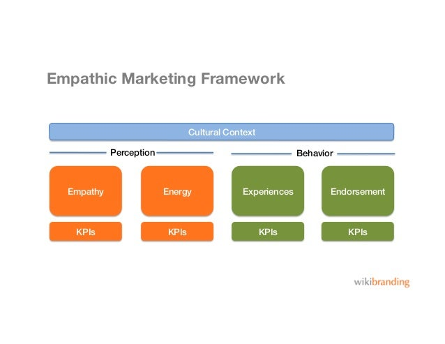 Empathic Marketing FrameworkEmpathy! Energy! Experiences! Endorsement!KPIs! KPIs! KPIs! KPIs!Cultural Context!Perception! ...
