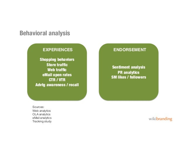 Behavioral analysisShopping behaviorsStore trafficWeb trafficeMail open ratesCTR / VTRAdvtg awareness / recallSentiment anal...