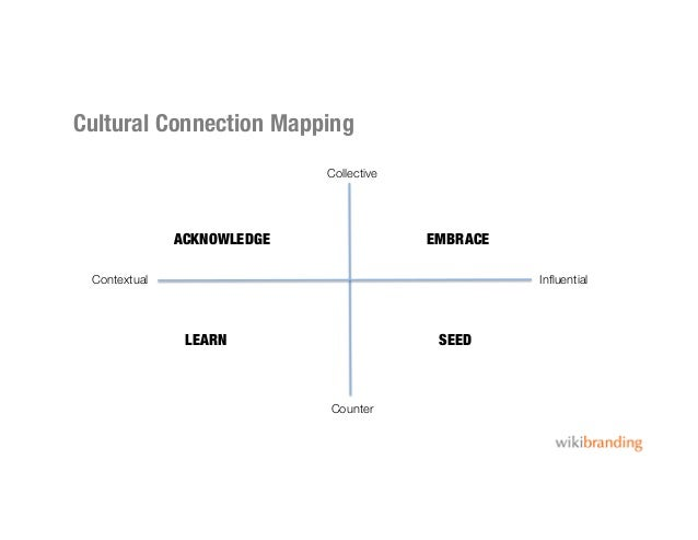 Cultural Connection MappingCollective Counter InfluentialContextualEMBRACESEEDACKNOWLEDGELEARN