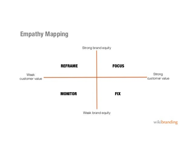 Empathy MappingStrong brand equityWeak brand equityStrongcustomer valueWeakcustomer valueFOCUSFIXREFRAMEMONITOR