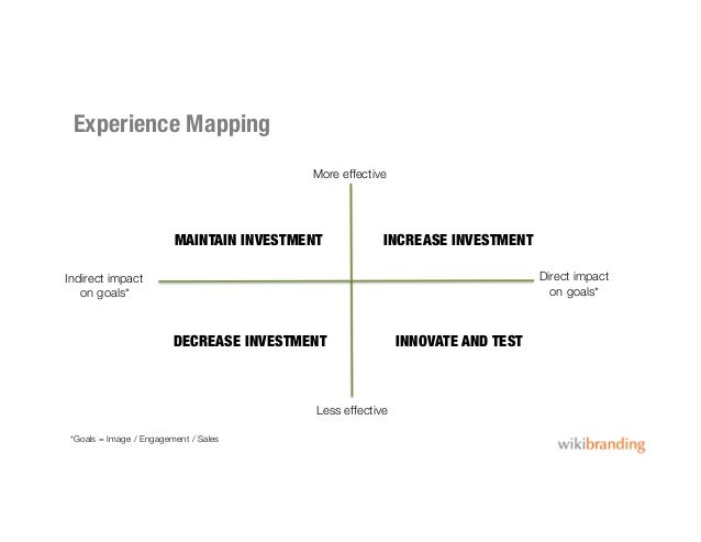 Experience MappingMore effectiveLess effectiveDirect impacton goals*Indirect impacton goals*INCREASE INVESTMENTINNOVATE AN...