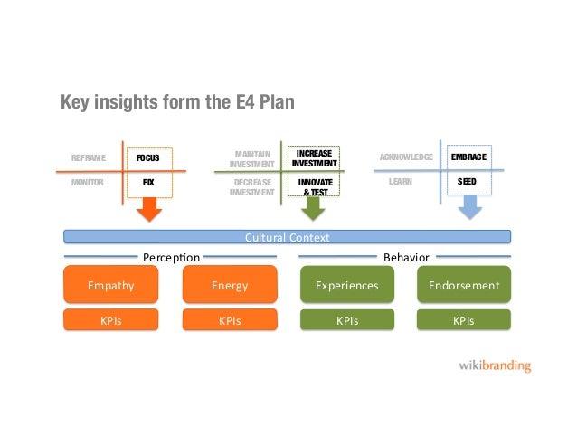 Key insights form the E4 PlanFOCUSFIXREFRAMEMONITORINCREASEINVESTMENTINNOVATE& TESTMAINTAININVESTMENTDECREASEINVESTMENTEMB...
