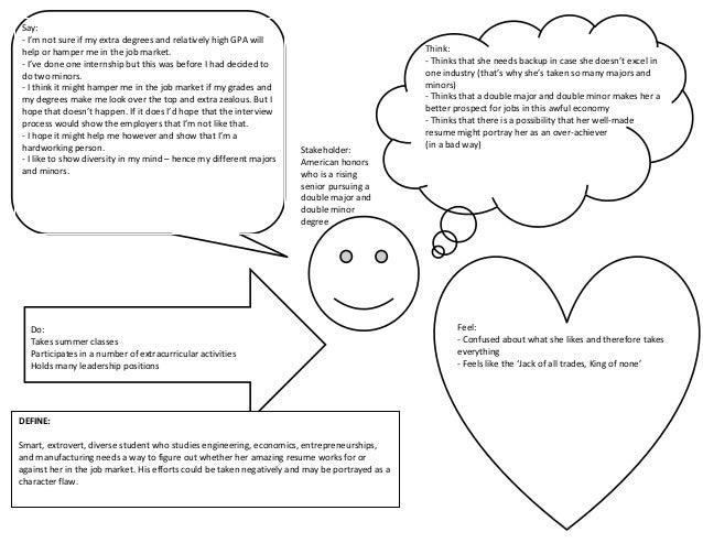 Empathy Map Dev