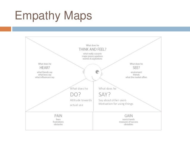Empathy Maps What does he DO? Attitude towards actual use What does he SAY? Say about other users Motivation for using thi...