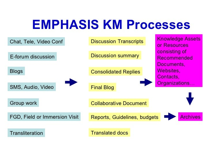 EMPHASIS KM Processes                                Discussion Transcripts     Knowledge AssetsChat, Tele, Video Conf    ...