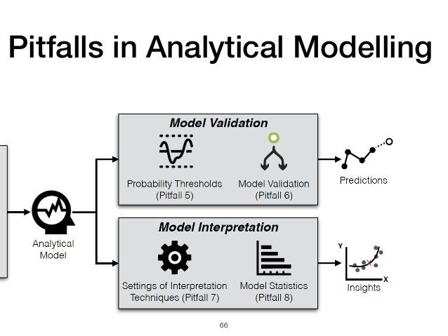 66 Pitfalls in Analytical Modelling