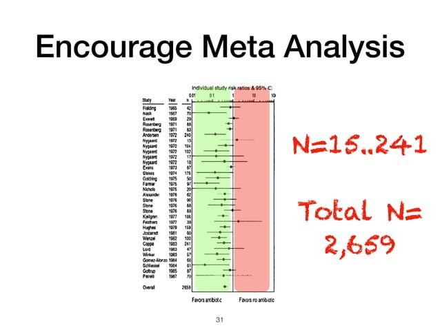 Encourage Meta Analysis 31 N=15..241 Total N= 2,659