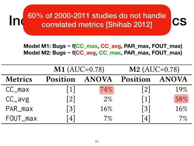 Including correlated metrics 51 Model M1: Bugs ~ f(CC_max, CC_avg, PAR_max, FOUT_max) Model M2: Bugs ~ f(CC_avg, CC_max, P...