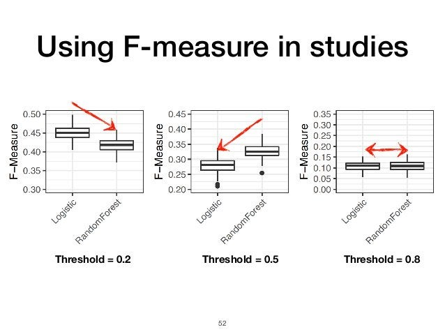 Using F-measure in studies 52 Threshold = 0.2 Threshold = 0.5 Threshold = 0.8