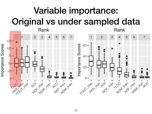 Variable importance: Original vs under sampled data 55
