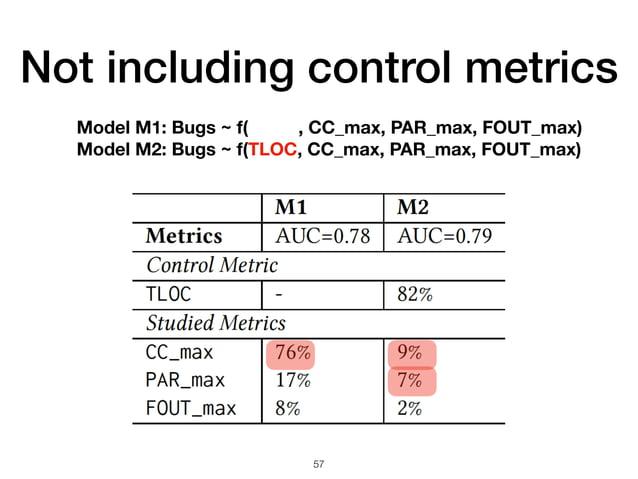 Not including control metrics 57 Model M1: Bugs ~ f( , CC_max, PAR_max, FOUT_max) Model M2: Bugs ~ f(TLOC, CC_max, PAR_max...