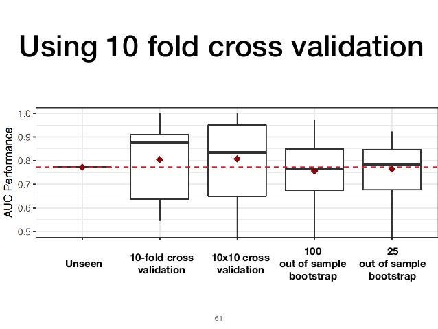 61 Unseen 25 out of sample bootstrap 100 out of sample bootstrap 10-fold cross validation 10x10 cross validation Using 10 ...