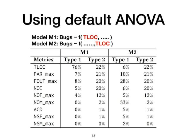 Using default ANOVA 63 Model M1: Bugs ~ f( TLOC, ….. ) Model M2: Bugs ~ f( ……,TLOC )
