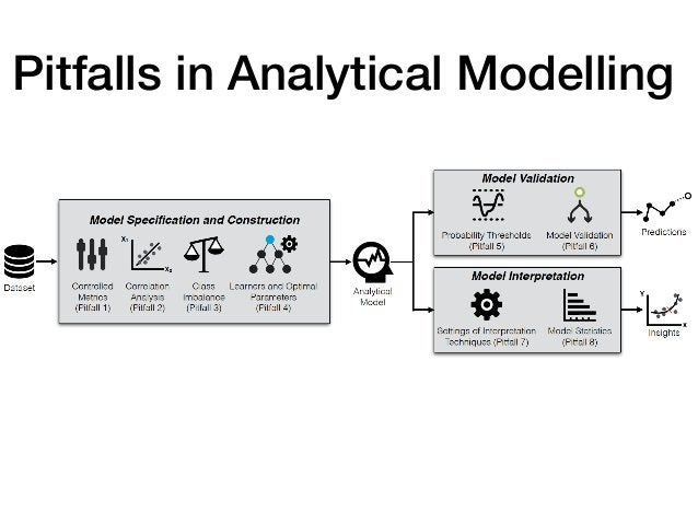 Pitfalls in Analytical Modelling