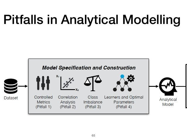 65 Pitfalls in Analytical Modelling