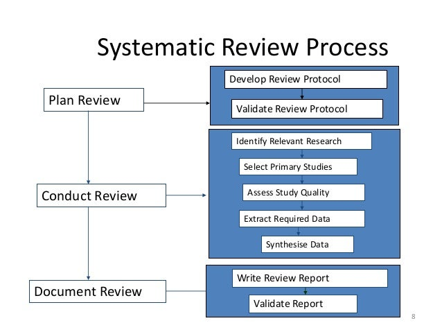 empirical research in software process modeling a systematic literature review Software process tailoring: towards a model-based approach paul bannerman project-process-context relationships research opportunities: challenges derived from the systematic literature review.