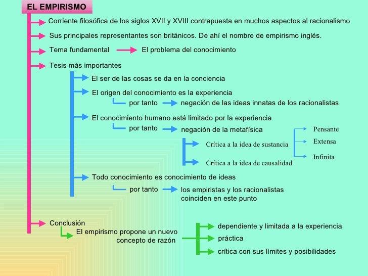 EL EMPIRISMO Corriente filosófica de los siglos XVII y XVIII contrapuesta en muchos aspectos al racionalismo Sus principal...