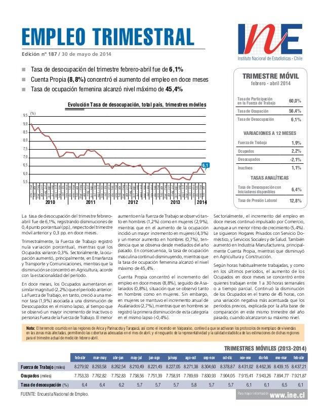 Empleo trimestral Trimestre móvil febrero - abril 2014 Tasa de Participación en la Fuerza de Trabajo 60,0% Tasa de Ocupaci...
