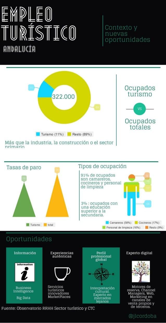 Empleo turístico en Andalucía