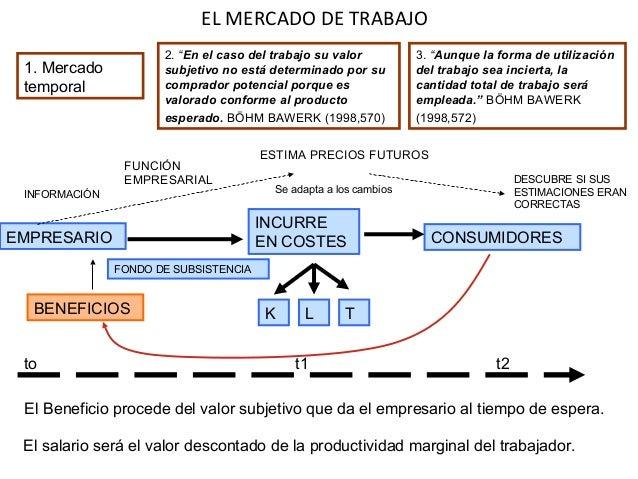 EL MERCADO DE TRABAJO EMPRESARIO ESTIMA PRECIOS FUTUROS INCURRE EN COSTES K L T CONSUMIDORES FUNCIÓN EMPRESARIAL INFORMACI...