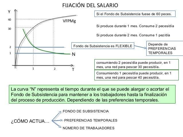 FIJACIÓN DEL SALARIO T Y VFPMg 30 1 40 2 Si el Fondo de Subsistencia fuese de 60 peces. 2 1 Si produce durante 1 mes. Cons...