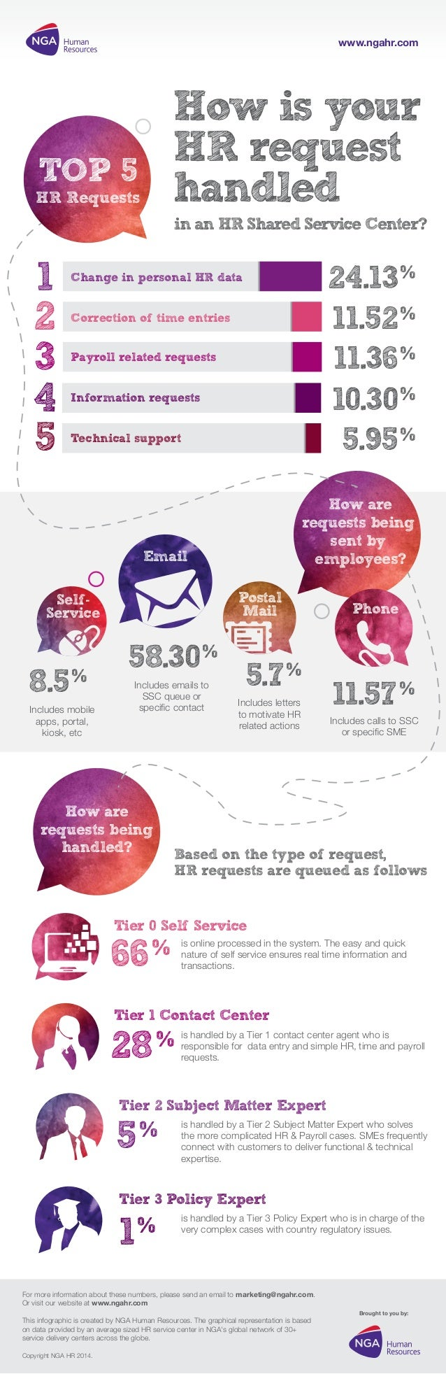 How is your HR request handled Brought to you by: For more information about these numbers, please send an email tomarket...