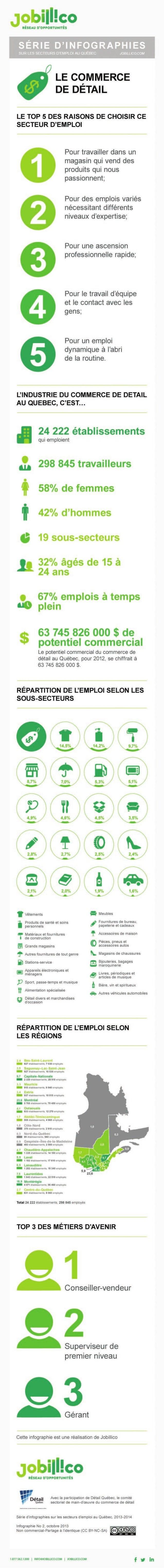 Emploi commerce de detail au Québec, les chiffres en 1 infographie