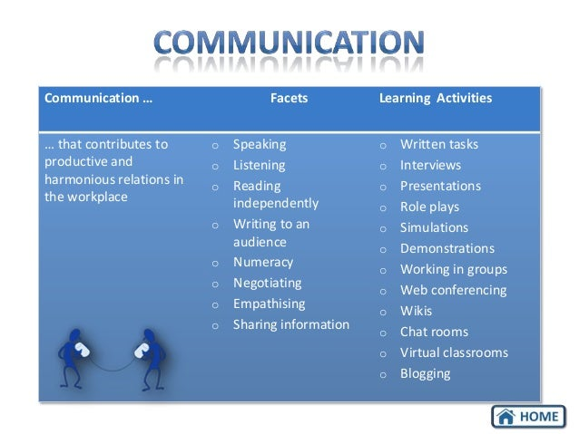 Communication …  … that contributes to productive and harmonious relations in the workplace  Facets o o o o o o o o  Speak...